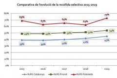 Comparativa evolució recollida selectiva a Poboleda, Priorat i Catalunya